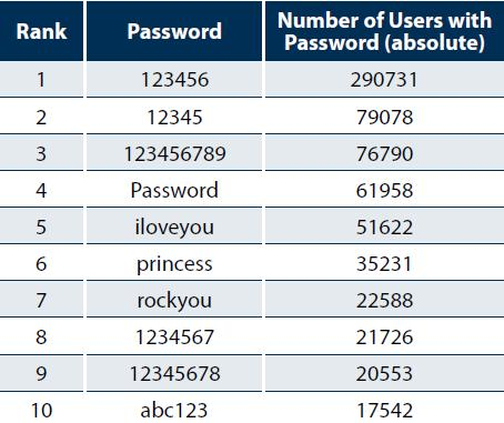 Commonly Used Passwords
