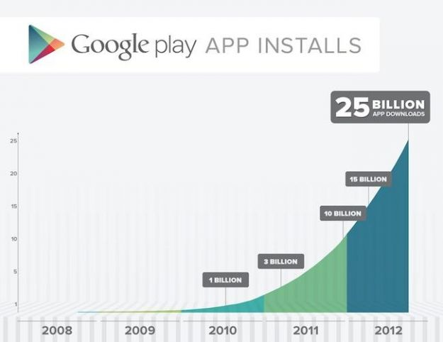 Google Play hits 25 billion downloads, celebrates with app sale and special collections