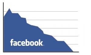 Facebook losing users