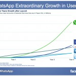 FacebookWhatsAppGrowth