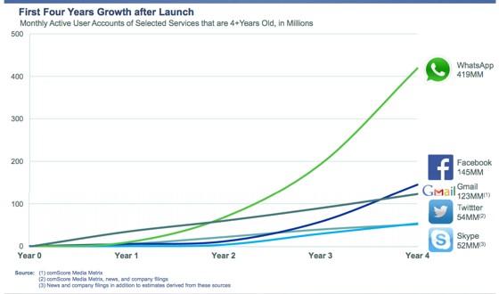 Facebook grabs WhatsApp for $19 Billion!