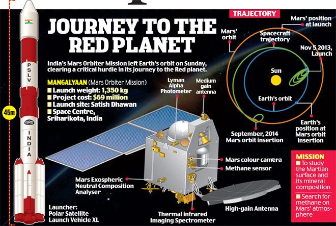 Mangalayaan_Mars_Orbiter_Mission