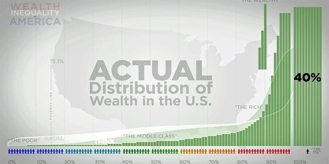 By 2016 Richest 1% Will Control More Than 50% Of The World's Wealth!
